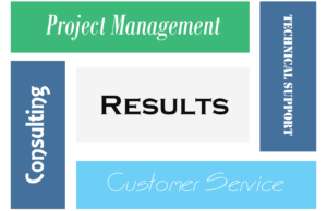 LNKE Technologies offers full service IT support.